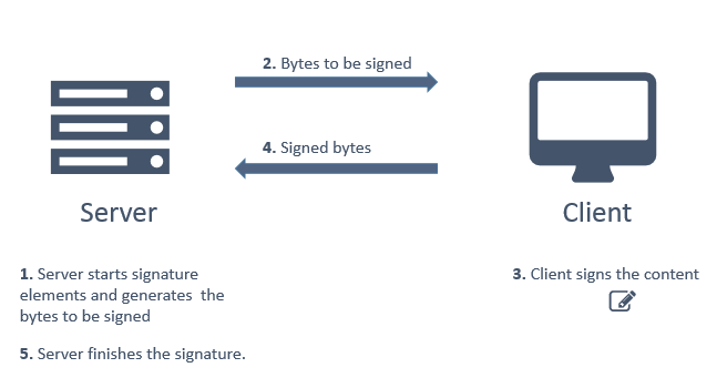 Web remote signature sequence